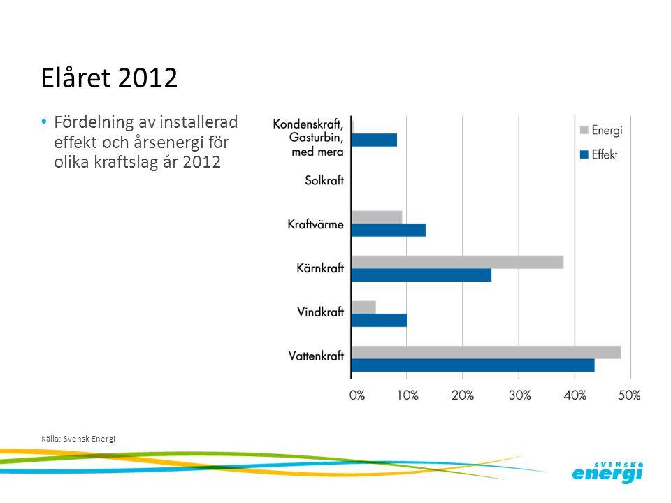 Elåret 2012 Fördelning av installerad effekt och årsenergi för olika kraftslag år 2012.