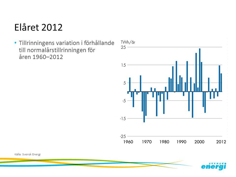 Elåret 2012 Tillrinningens variation i förhållande till normalårstillrinningen för åren 1960–2012.