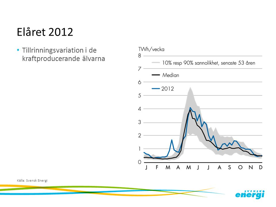 Elåret 2012 Tillrinningsvariation i de kraftproducerande älvarna