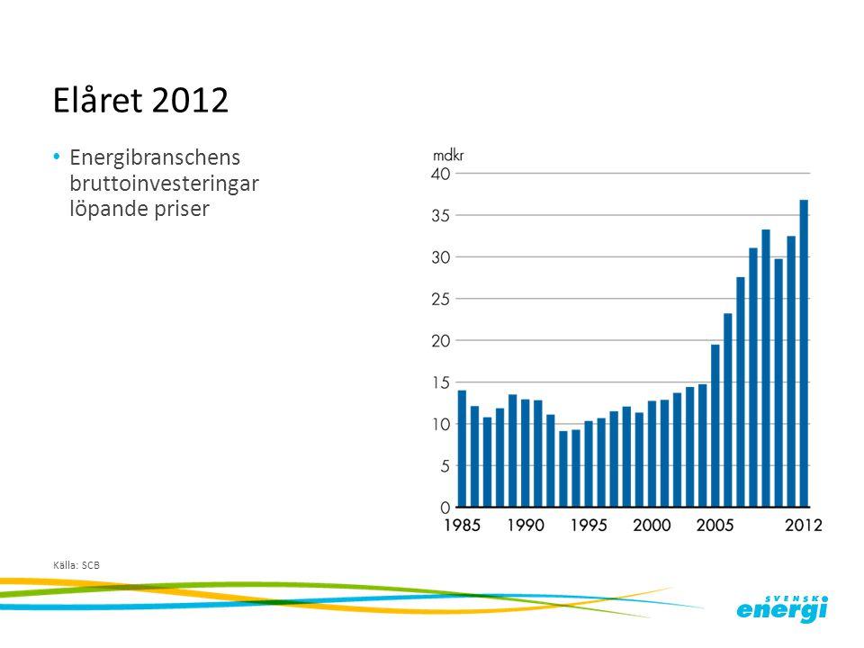 Elåret 2012 Energibranschens bruttoinvesteringar löpande priser