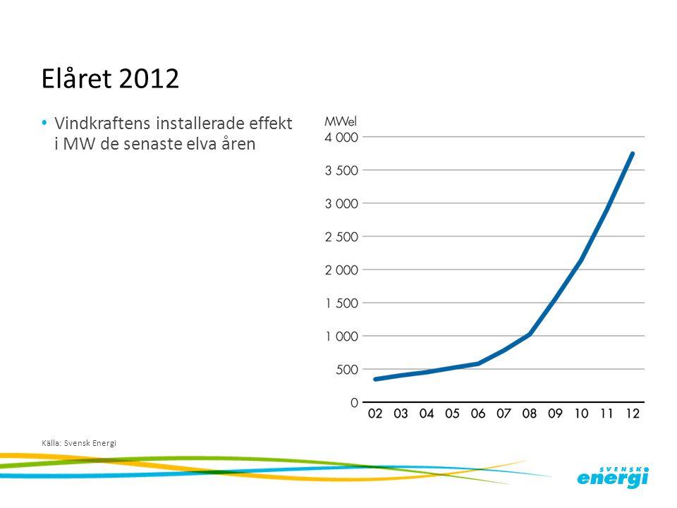 Elåret 2012 Vindkraftens installerade effekt i MW de senaste elva åren