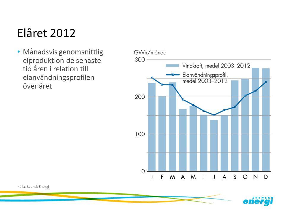 Elåret 2012 Månadsvis genomsnittlig elproduktion de senaste tio åren i relation till elanvändningsprofilen över året.