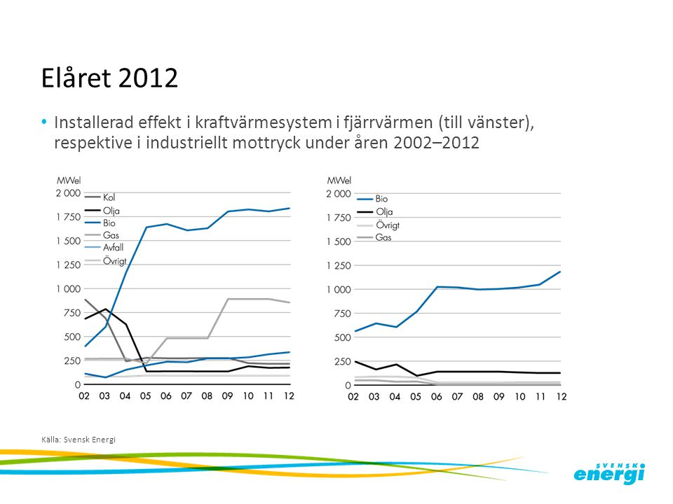 Elåret 2012 Installerad effekt i kraftvärmesystem i fjärrvärmen (till vänster), respektive i industriellt mottryck under åren 2002–2012.