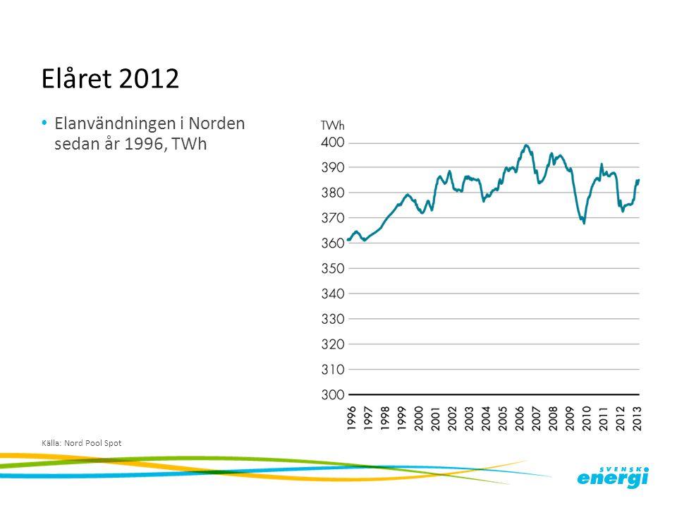 Elåret 2012 Elanvändningen i Norden sedan år 1996, TWh