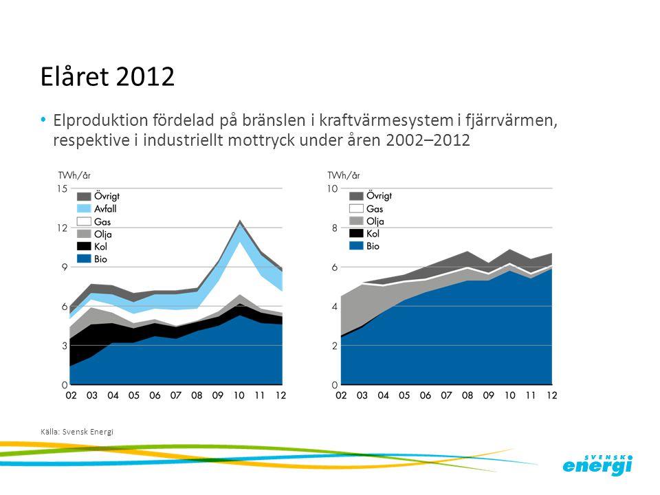 Elåret 2012 Elproduktion fördelad på bränslen i kraftvärmesystem i fjärrvärmen, respektive i industriellt mottryck under åren 2002–2012.