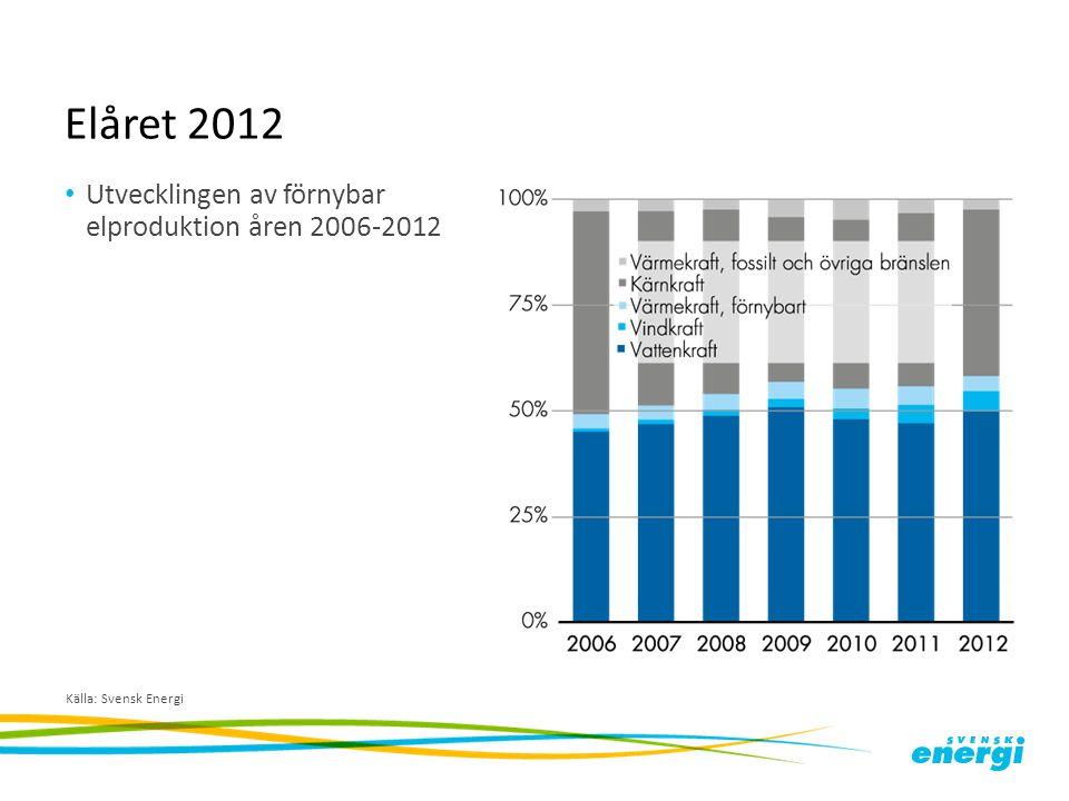 Elåret 2012 Utvecklingen av förnybar elproduktion åren 2006-2012
