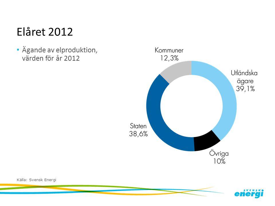 Elåret 2012 Ägande av elproduktion, värden för år 2012