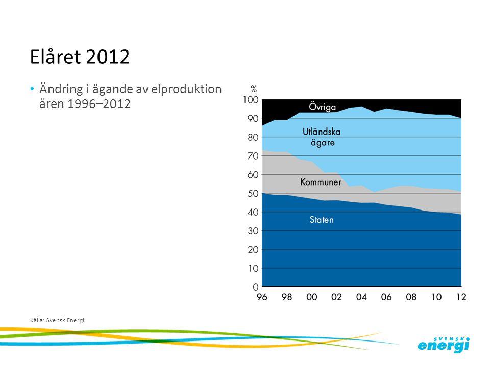 Elåret 2012 Ändring i ägande av elproduktion åren 1996–2012
