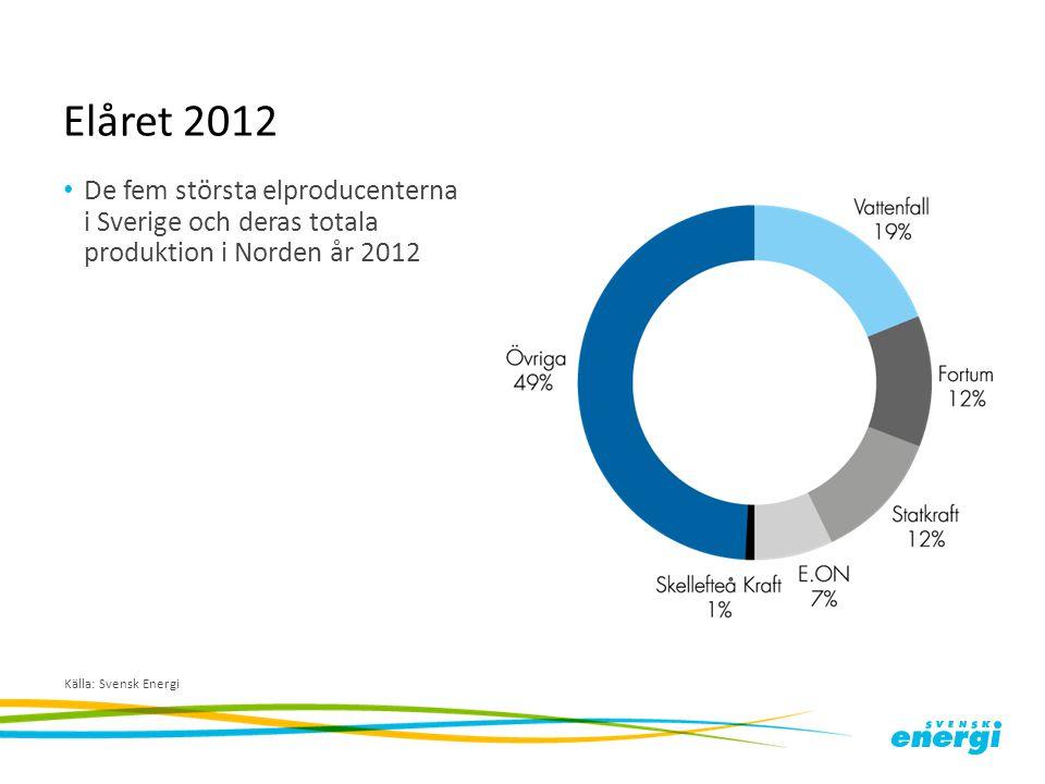 Elåret 2012 De fem största elproducenterna i Sverige och deras totala produktion i Norden år 2012.