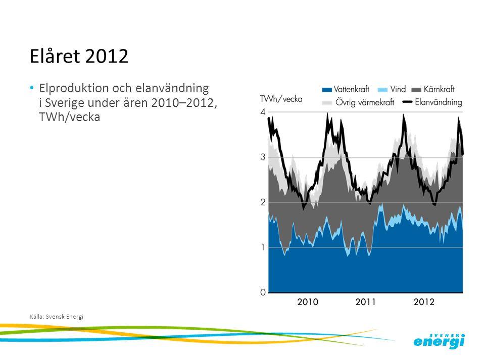 Elåret 2012 Elproduktion och elanvändning i Sverige under åren 2010–2012, TWh/vecka.