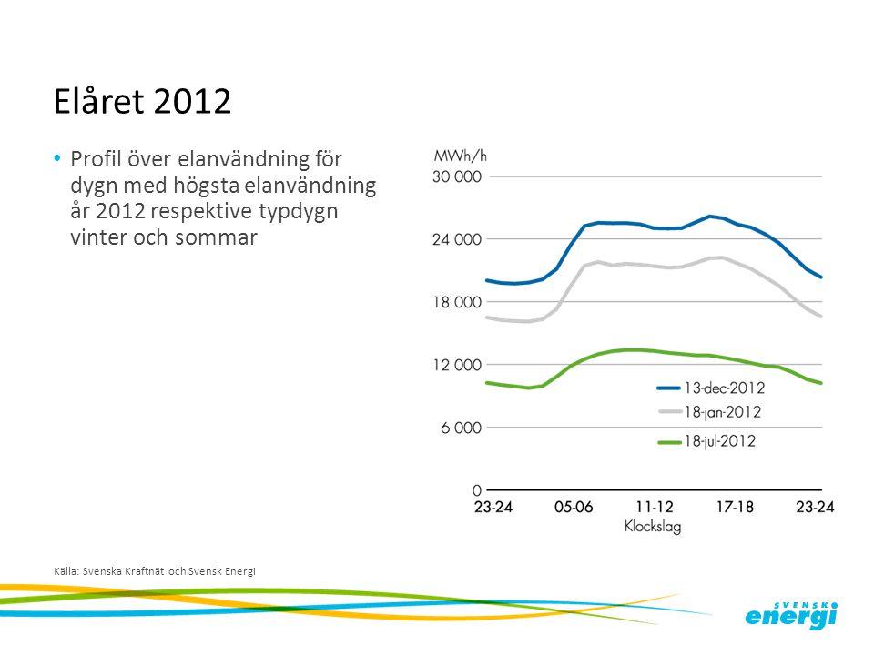 Elåret 2012 Profil över elanvändning för dygn med högsta elanvändning år 2012 respektive typdygn vinter och sommar.