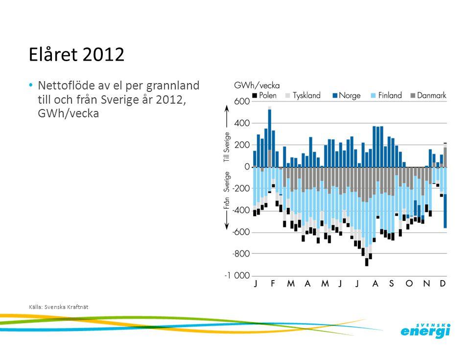 Elåret 2012 Nettoflöde av el per grannland till och från Sverige år 2012, GWh/vecka.
