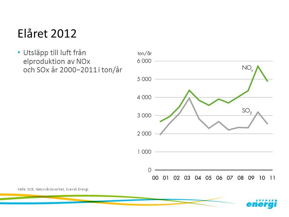 Elåret 2012 Utsläpp till luft från elproduktion av NOx och SOx år 2000−2011 i ton/år.