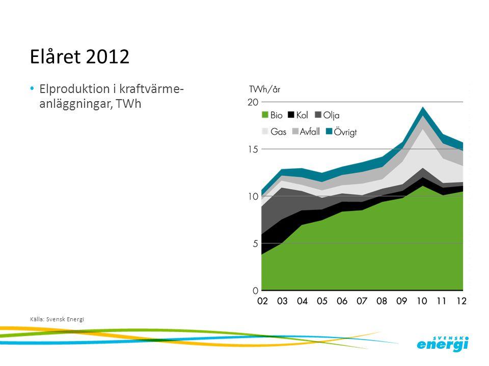 Elåret 2012 Elproduktion i kraftvärme- anläggningar, TWh