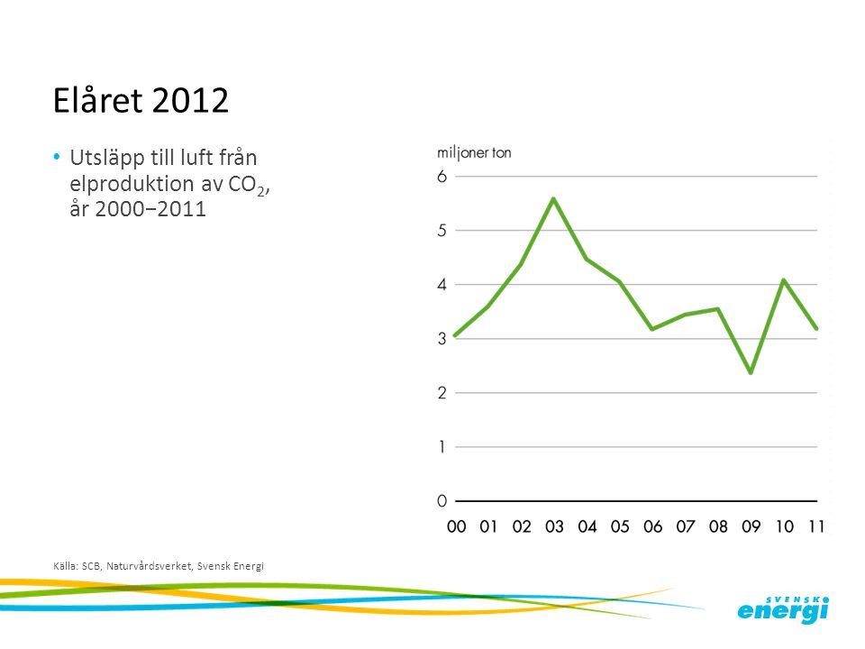 Elåret 2012 Utsläpp till luft från elproduktion av CO2, år 2000−2011