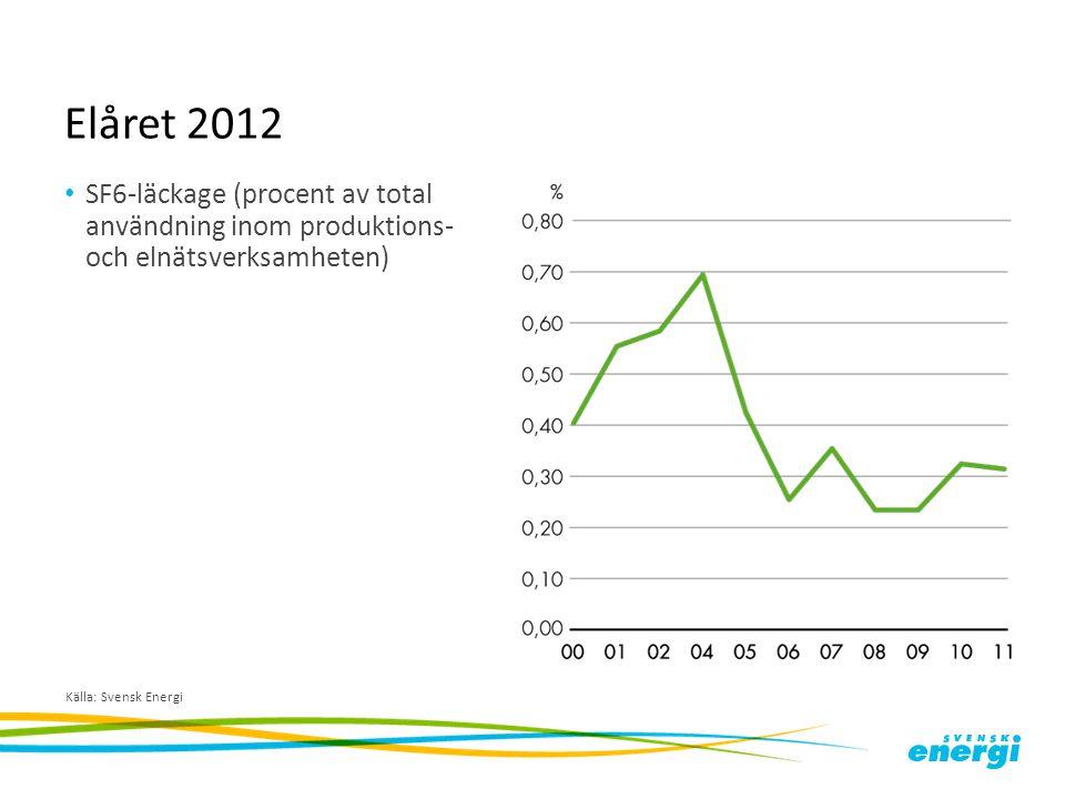 Elåret 2012 SF6-läckage (procent av total användning inom produktions- och elnätsverksamheten) Källa: Svensk Energi.