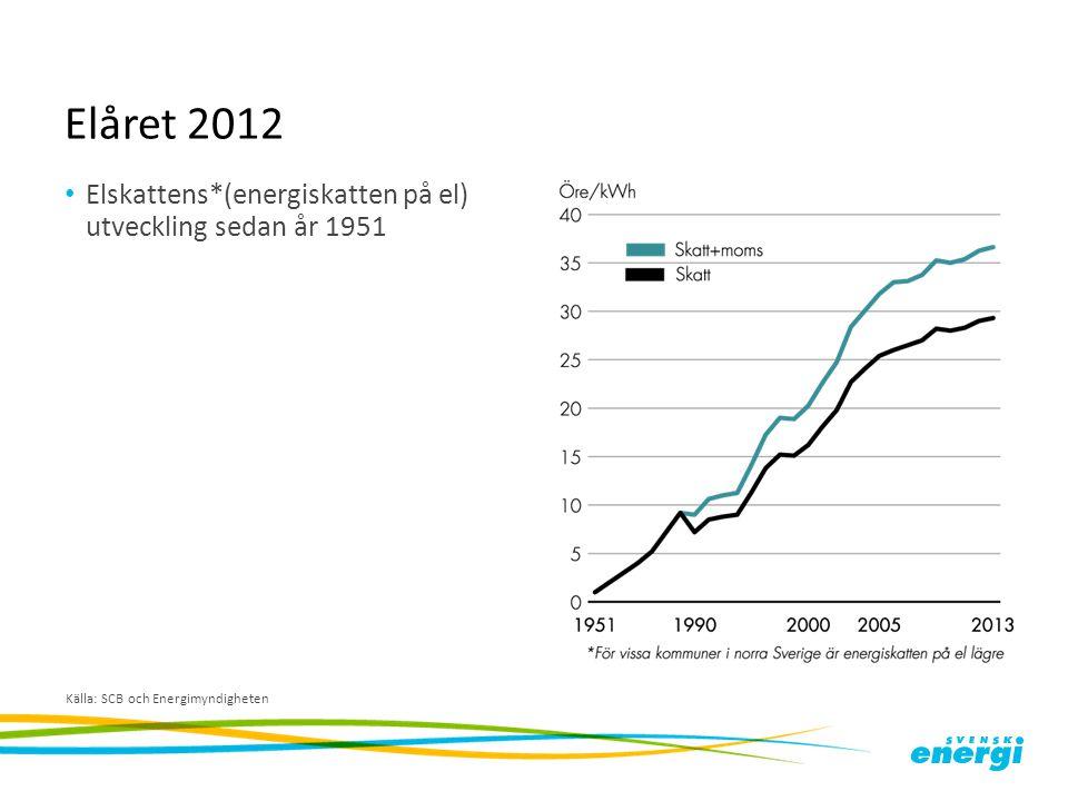 Elåret 2012 Elskattens*(energiskatten på el) utveckling sedan år 1951