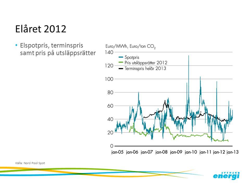 Elåret 2012 Elspotpris, terminspris samt pris på utsläppsrätter