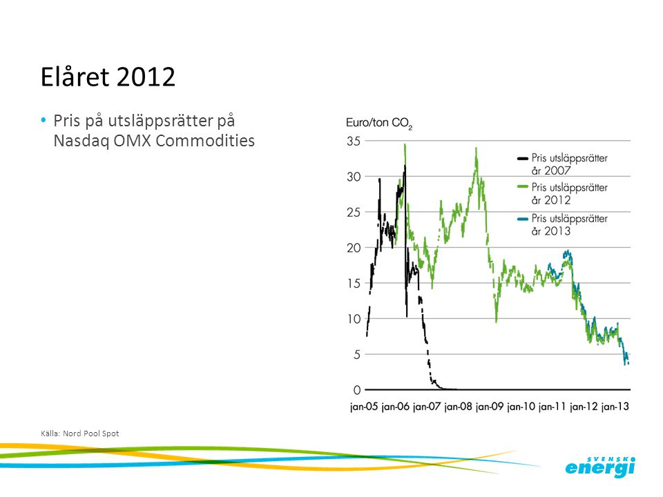 Elåret 2012 Pris på utsläppsrätter på Nasdaq OMX Commodities