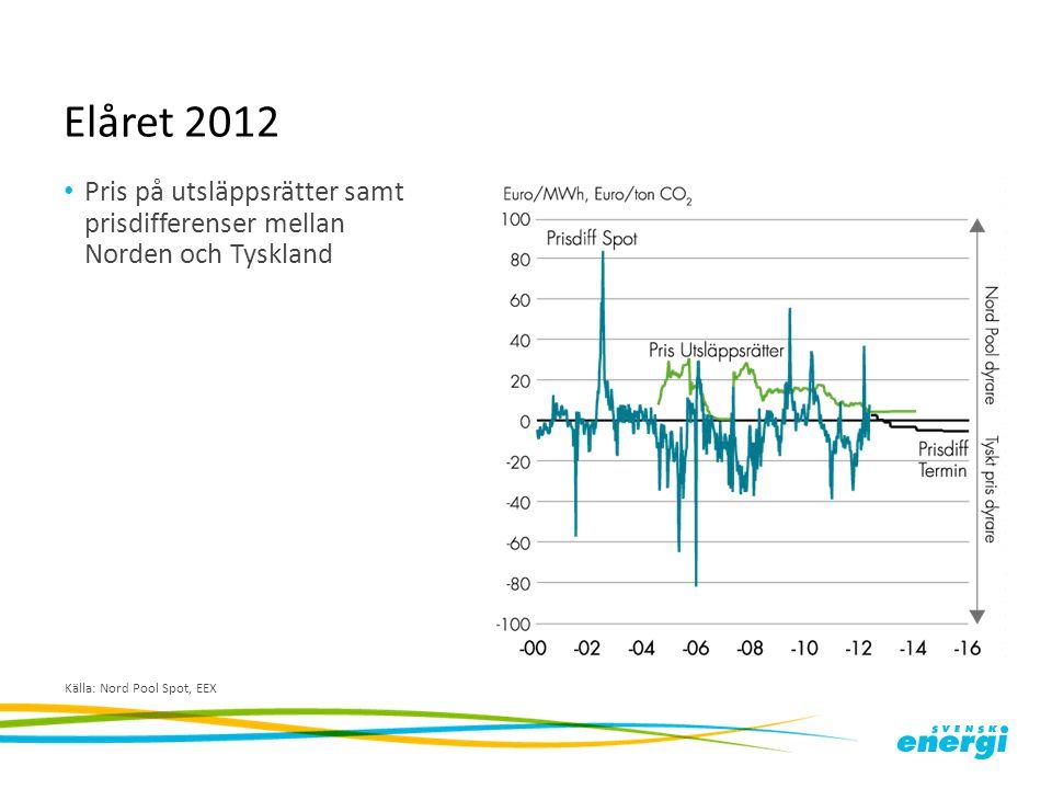Elåret 2012 Pris på utsläppsrätter samt prisdifferenser mellan Norden och Tyskland.