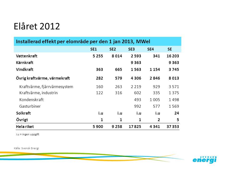 Elåret 2012 Installerad effekt per elområde per den 1 jan 2013, MWel