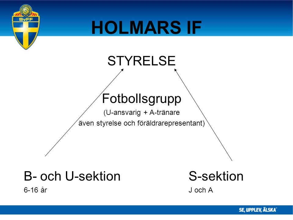 HOLMARS IF STYRELSE Fotbollsgrupp B- och U-sektion S-sektion