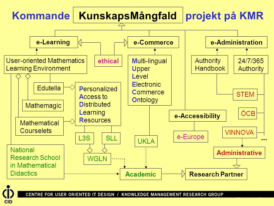 Kommande KunskapsMångfald projekt på KMR