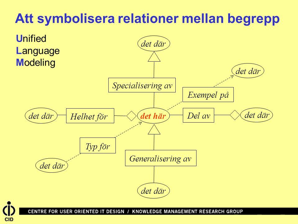 Att symbolisera relationer mellan begrepp