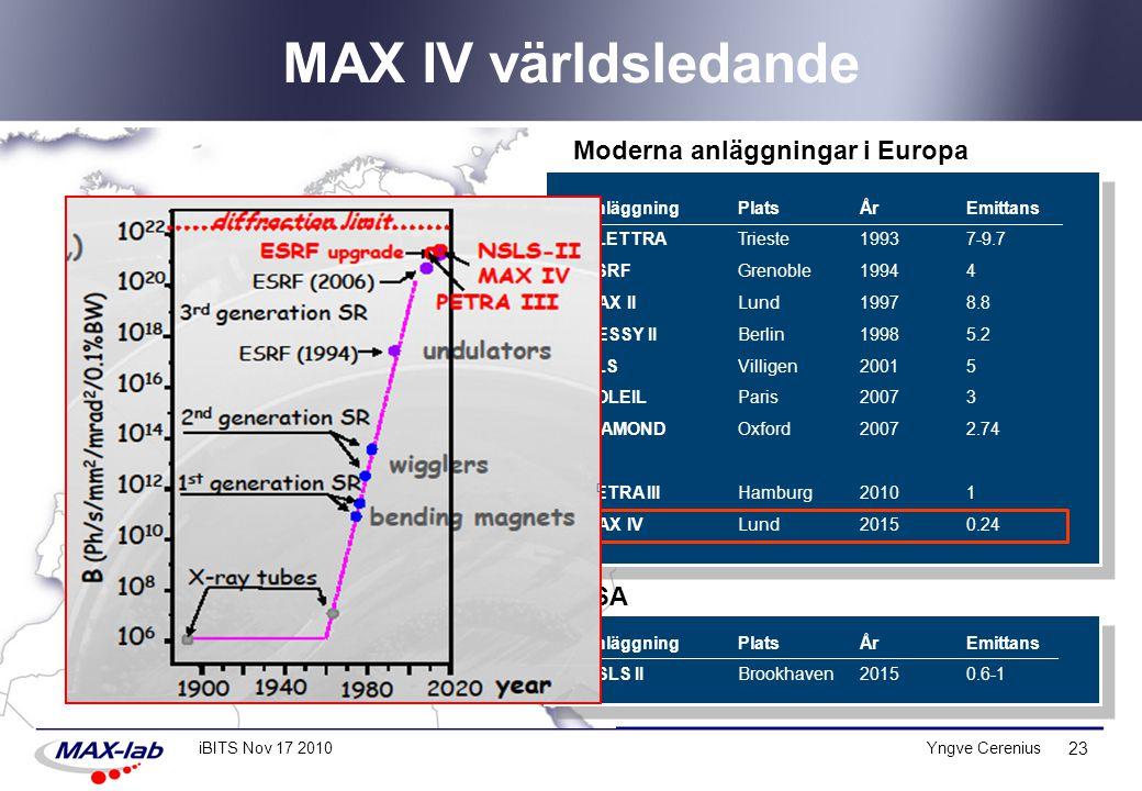 MAX IV världsledande Moderna anläggningar i Europa USA