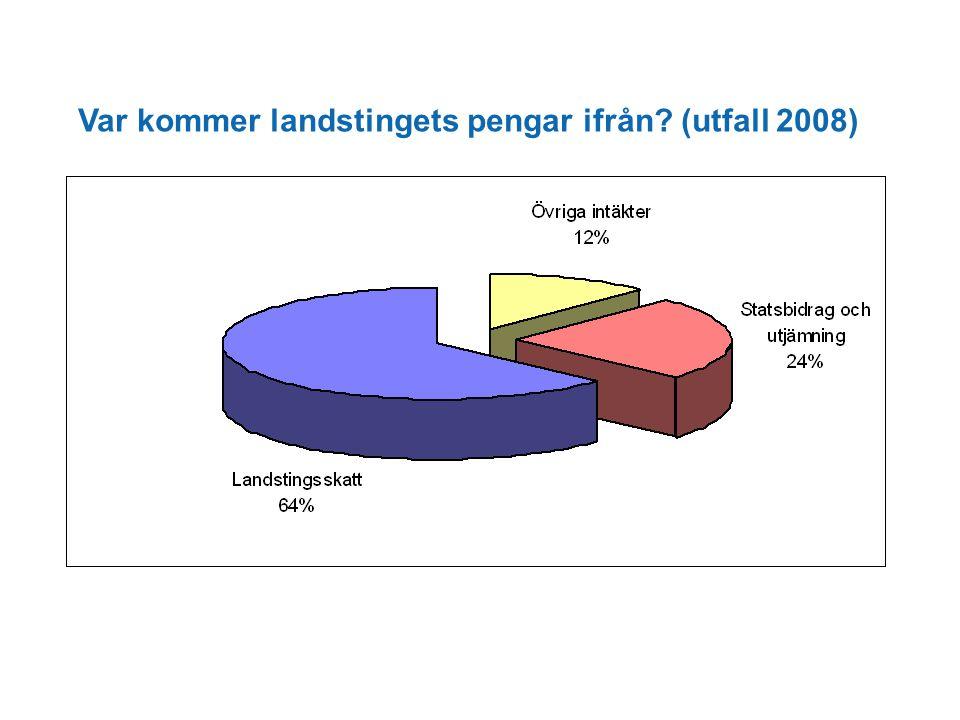 Var kommer landstingets pengar ifrån (utfall 2008)