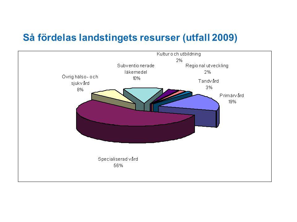 Så fördelas landstingets resurser (utfall 2009)