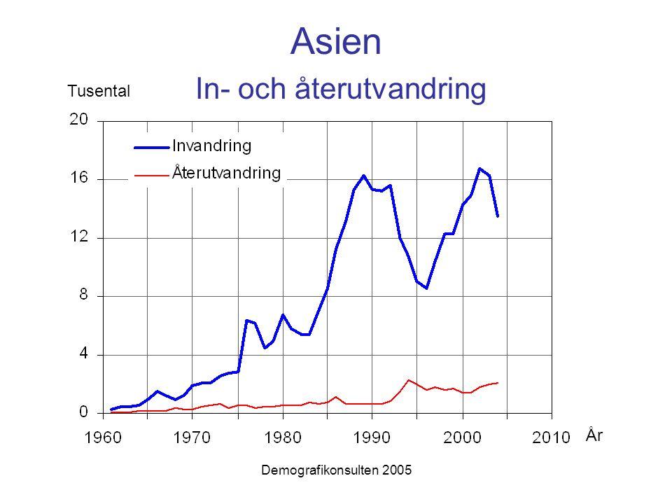 Asien In- och återutvandring