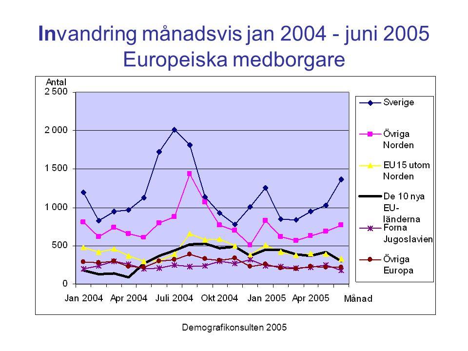 Invandring månadsvis jan 2004 - juni 2005 Europeiska medborgare