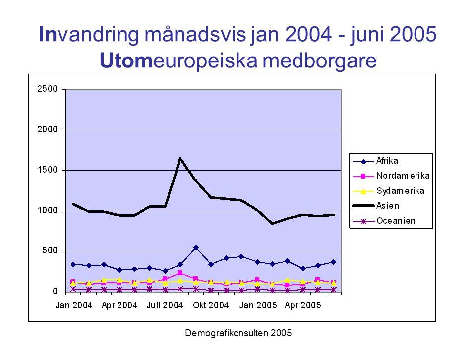Invandring månadsvis jan 2004 - juni 2005 Utomeuropeiska medborgare