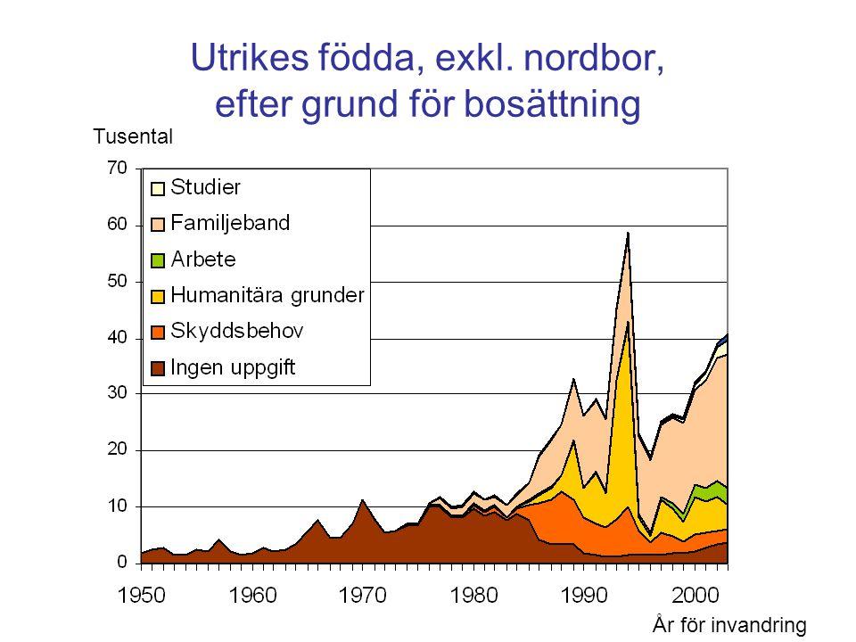 Utrikes födda, exkl. nordbor, efter grund för bosättning