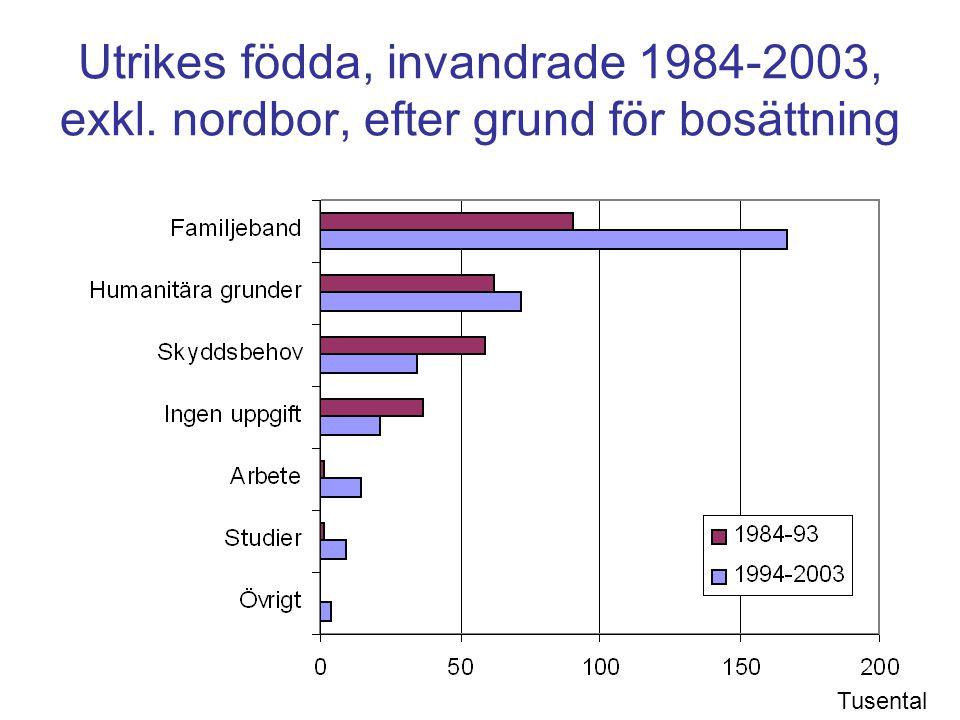 Utrikes födda, invandrade 1984-2003, exkl