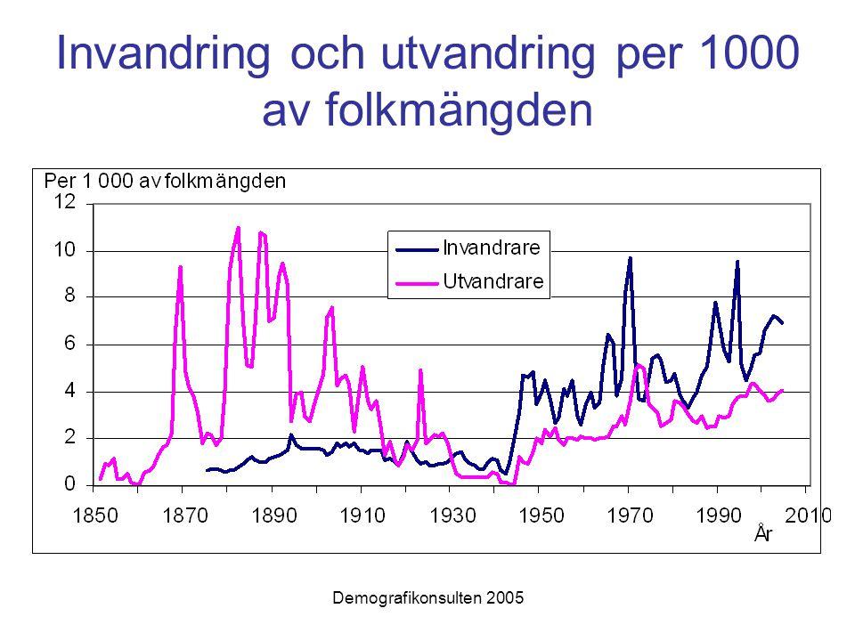 Invandring och utvandring per 1000 av folkmängden