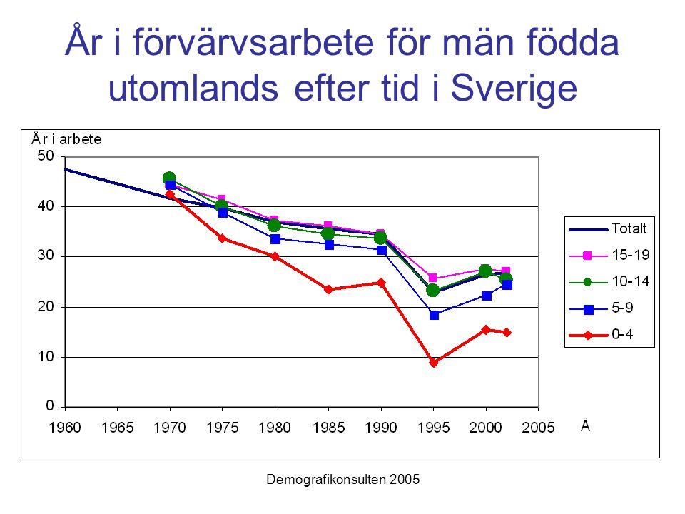År i förvärvsarbete för män födda utomlands efter tid i Sverige