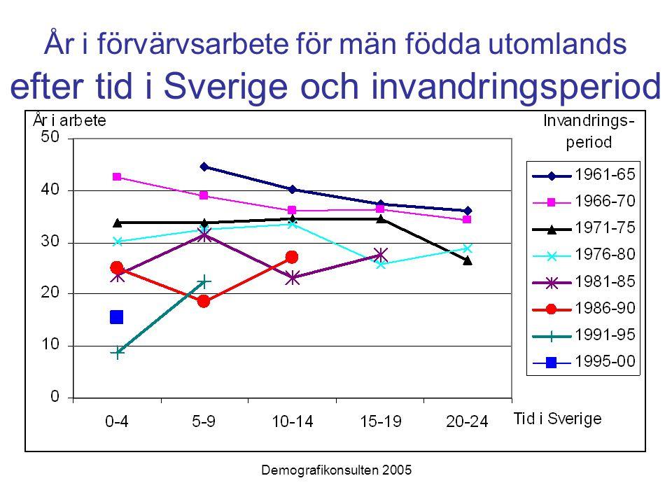 År i förvärvsarbete för män födda utomlands efter tid i Sverige och invandringsperiod