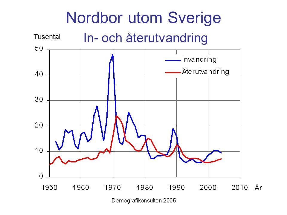 Nordbor utom Sverige In- och återutvandring