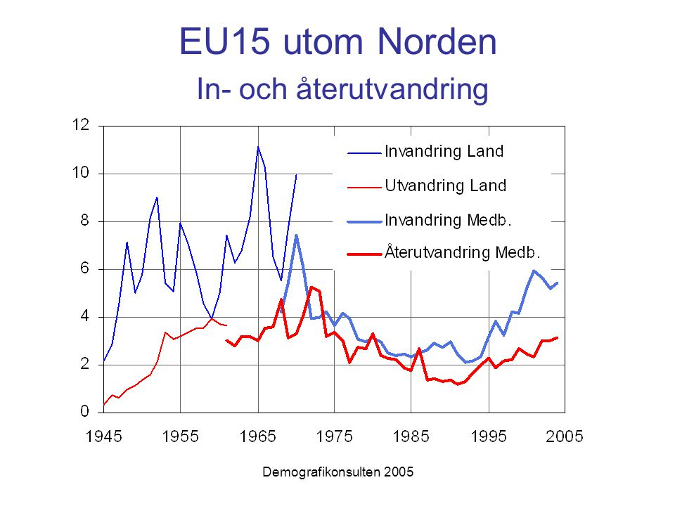 EU15 utom Norden In- och återutvandring
