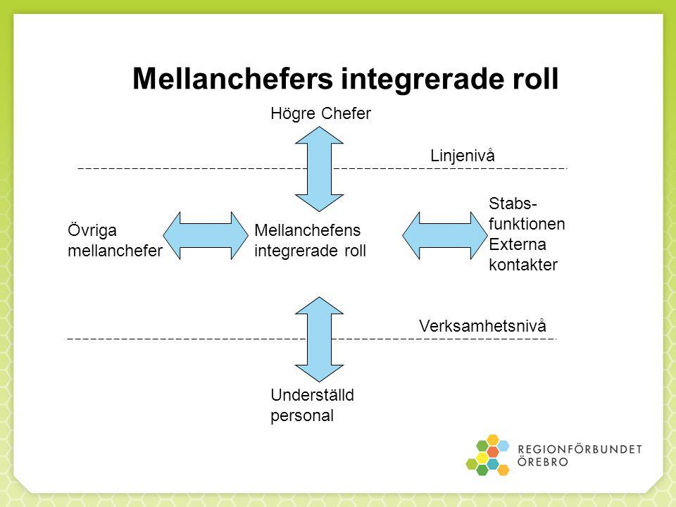 Mellanchefers integrerade roll