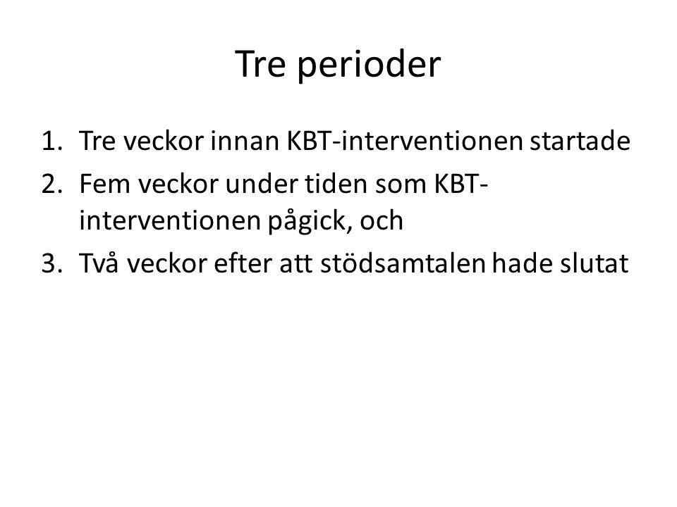 Tre perioder Tre veckor innan KBT-interventionen startade