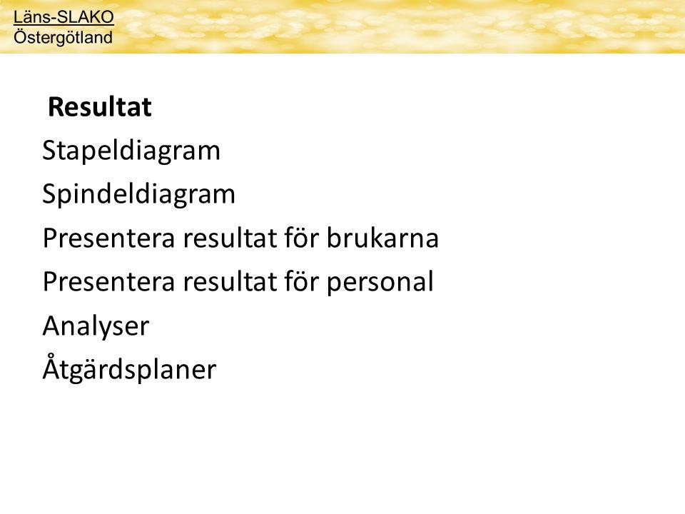 Resultat Stapeldiagram. Spindeldiagram. Presentera resultat för brukarna. Presentera resultat för personal.