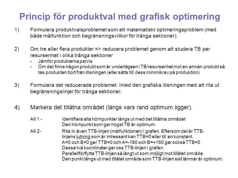 Princip för produktval med grafisk optimering