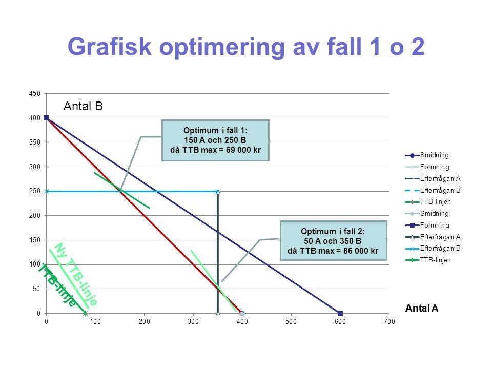 Grafisk optimering av fall 1 o 2