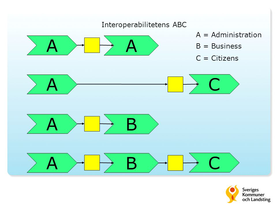 Interoperabilitetens ABC