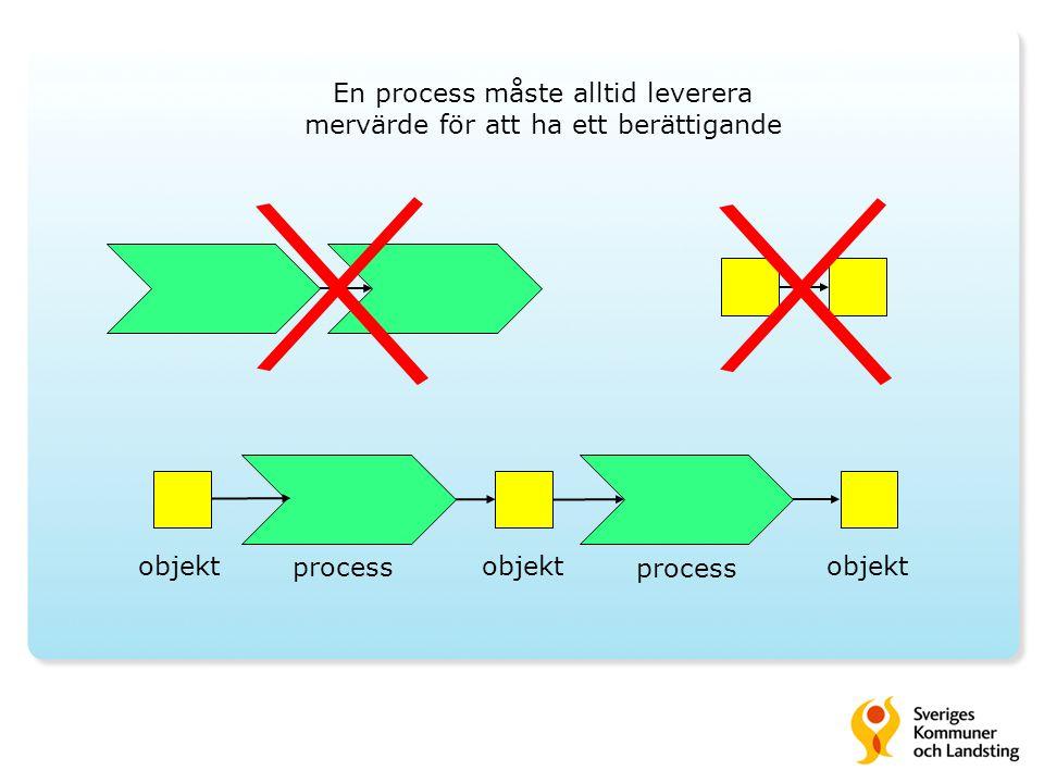 En process måste alltid leverera mervärde för att ha ett berättigande