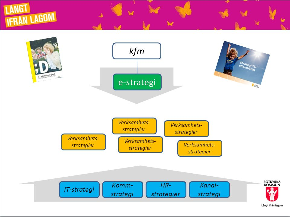 kfm e-strategi IT-strategi Komm-strategi HR-strategier Kanal-strategi