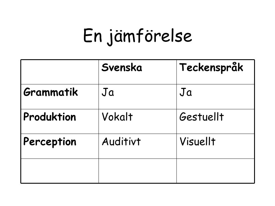 En jämförelse Visuellt Auditivt Perception Gestuellt Vokalt Produktion